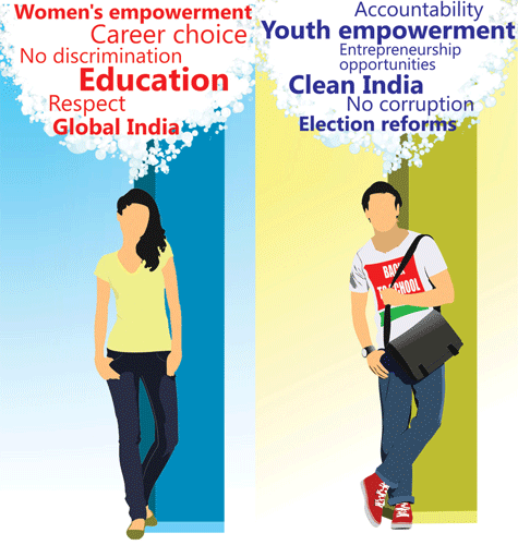 Youth vision of better India