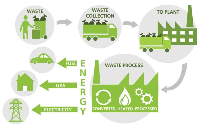 Sweden recycling process